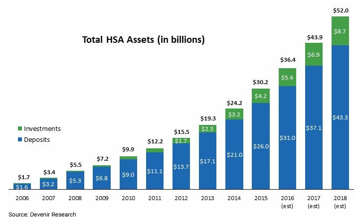 Assets-by-Year